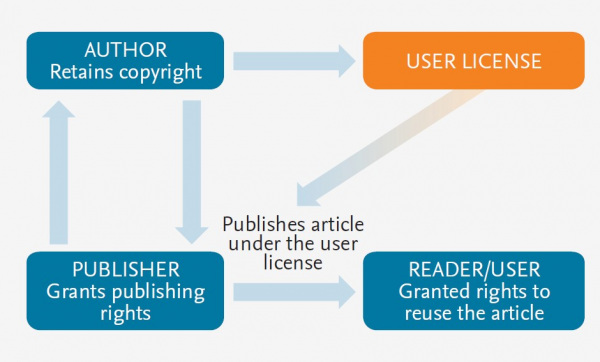author-rights